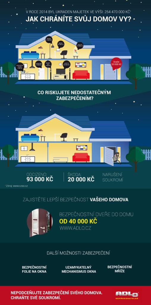 obr 2 - adlo_infografika